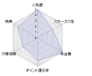 三井住友VISAデビュープラスカード